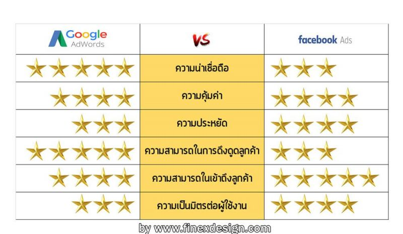finexdesign-blog-compare-google-ads-vs-facebook-ads